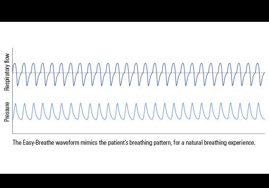 easy-breathe-waveform-illustration-resmed