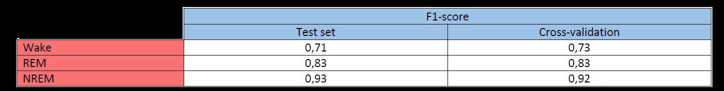Nox Bodysleep Key figures